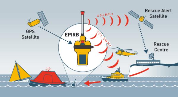 Ocean Signal rescueME EPIRB1 Position Indicating Radio Beacon diagram